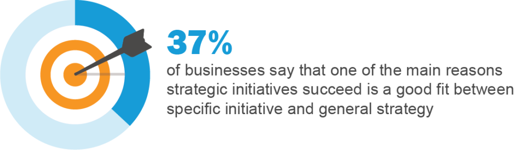 What Is Strategic Planning Success Statistic