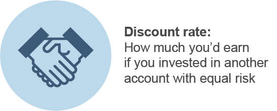What Is Discounted Cash Flow Elements Discount Rate