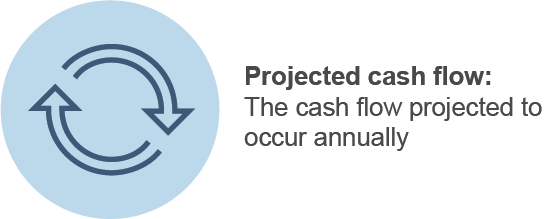 What Is Discounted Cash Flow Elements Projected Cash Flow