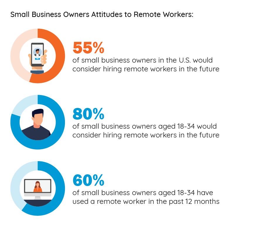 small_business_owners_attitudes_remote_workers