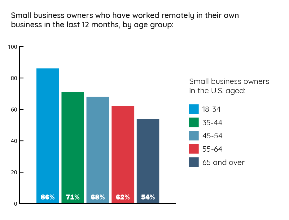 worked_remotely_in_own_business_by_age