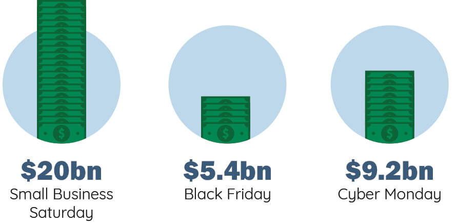 small-business-saturday-spend.jpg